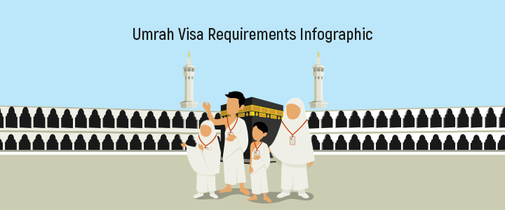 Umrah Visa Requirements Infographic